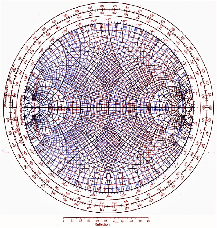 image relating to Printable Smith Chart named Smith Chart program